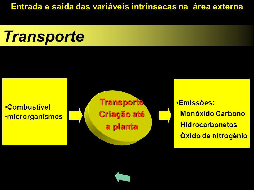 Transporte Combustível microrganismos Emissões: Monóxido Carbono Hidrocarbonetos Óxido de nitrogênio Transporte Criação até a planta Entrada e saída d