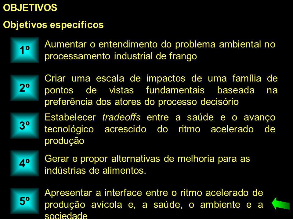 OBJETIVOS Objetivos específicos Aumentar o entendimento do problema ambiental no processamento industrial de frango Criar uma escala de impactos de um