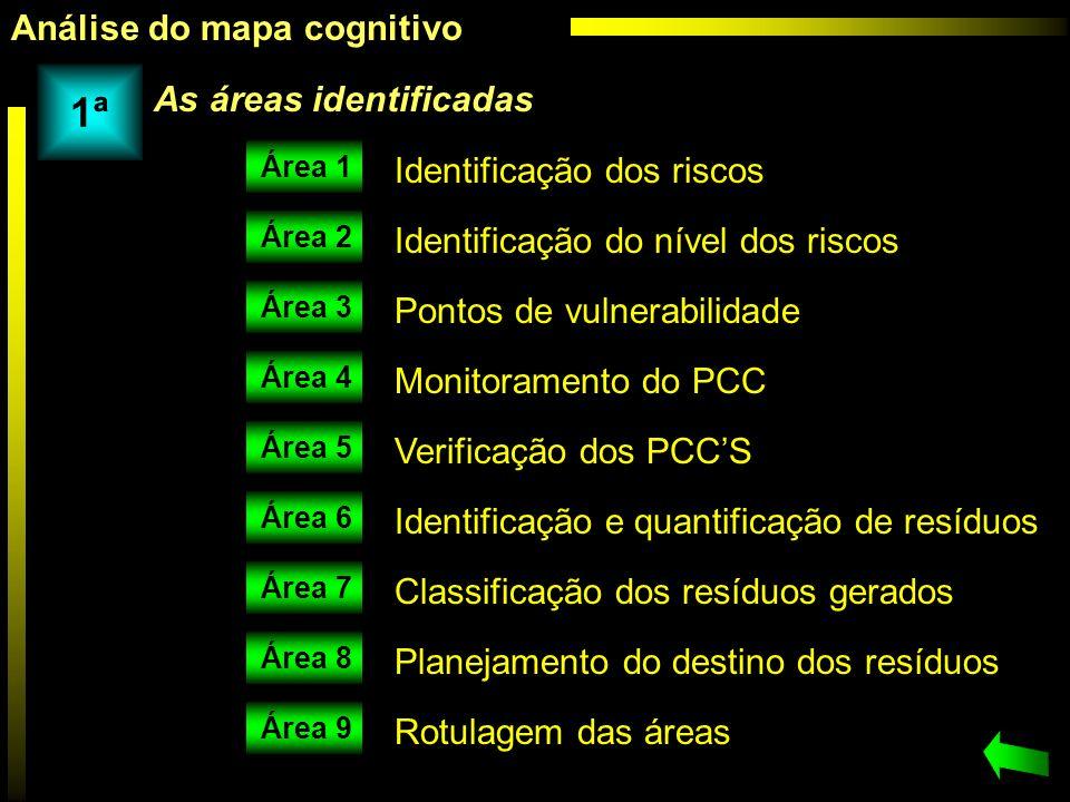 Identificação dos riscos Identificação do nível dos riscos Pontos de vulnerabilidade Monitoramento do PCC Verificação dos PCCS Identificação e quantif