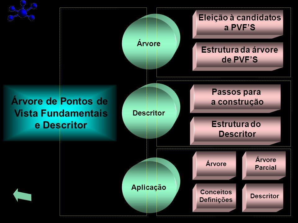 Árvore Aplicação Árvore de Pontos de Vista Fundamentais e Descritor Eleição à candidatos a PVFS Descritor Estrutura da árvore de PVFS Passos para a co