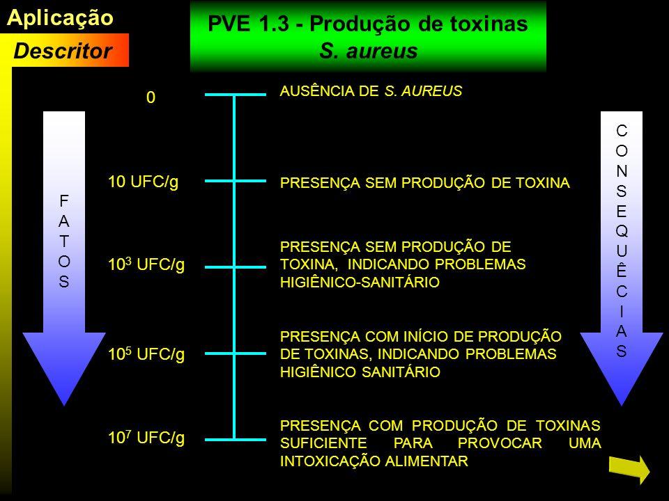 0 10 UFC/g 10 3 UFC/g 10 5 UFC/g 10 7 UFC/g AUSÊNCIA DE S. AUREUS PRESENÇA SEM PRODUÇÃO DE TOXINA PRESENÇA SEM PRODUÇÃO DE TOXINA, INDICANDO PROBLEMAS