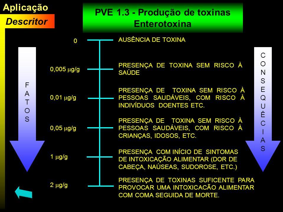 0 0,005 g/g 0,01 g/g 0,05 g/g AUSÊNCIA DE TOXINA PRESENÇA DE TOXINA SEM RISCO À PESSOAS SAUDÁVEIS, COM RISCO À CRIANÇAS, IDOSOS, ETC. PRESENÇA DE TOXI