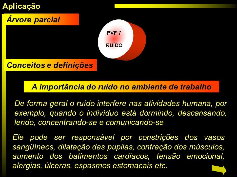 PVF 7 PVF 7 RUÍDO A importância do ruído no ambiente de trabalho De forma geral o ruído interfere nas atividades humana, por exemplo, quando o indivíd
