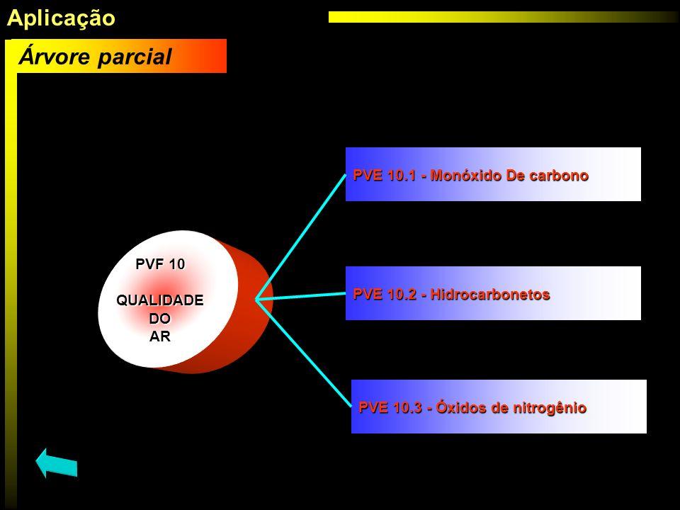PVF 10 PVF 10 QUALIDADE DO DO AR PVE 10.1 - Monóxido De carbono PVE 10.1 - Monóxido De carbono PVE 10.2 - Hidrocarbonetos PVE 10.2 - Hidrocarbonetos P