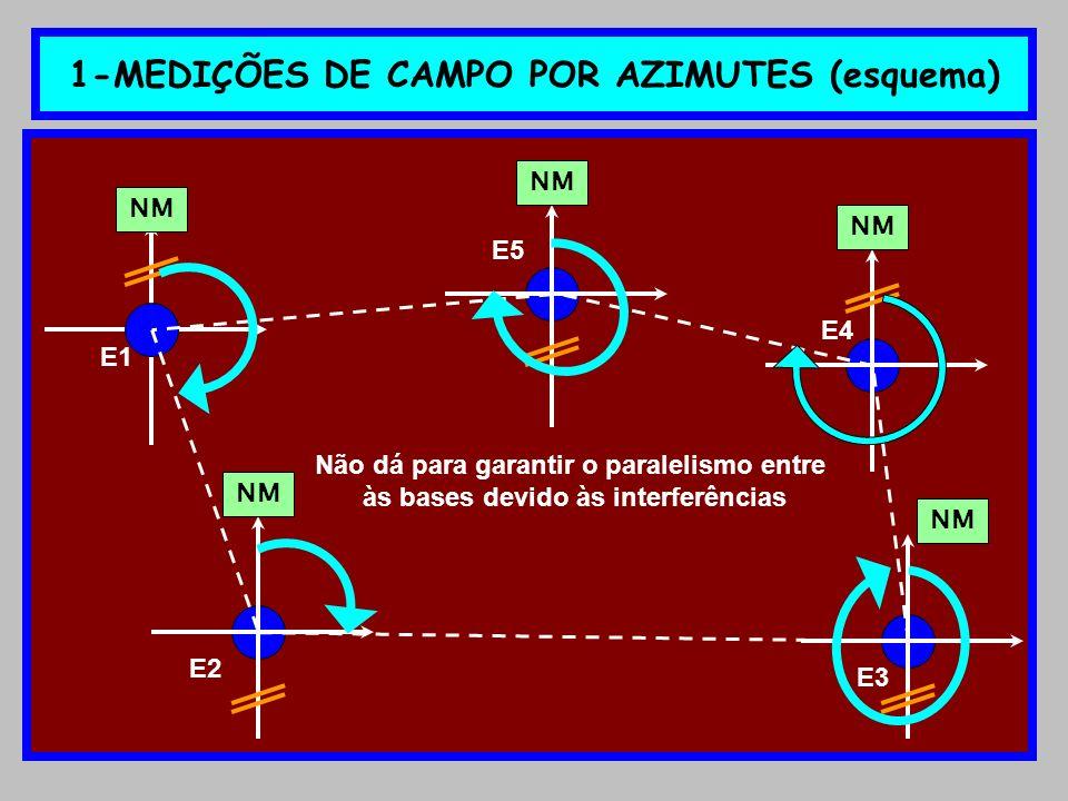 7-VERIFICAÇÃO DO ERRO DE FECHAMENTO LINEAR EL = x² + y² (PITÁGORAS) É o erro relativo às projeções parciais das abscissas ( x ) E também relativo às projeções parciais das ordenadas ( y ) Proj.parcial x 0 Proj.parcial x<0 Proj.parcial y 0 Proj.parcial y<0 X 0 X < 0 y 0 y < 0 X =   x 0   -   x < 0   x y Y =   y 0   -   y < 0  
