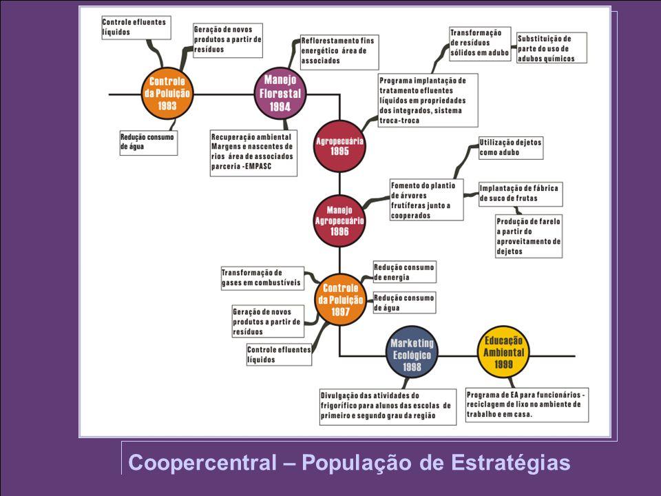 Coopercentral – População de Estratégias