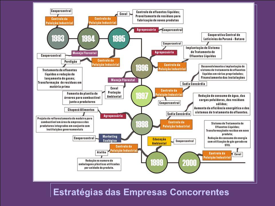 Estratégias das Empresas Concorrentes