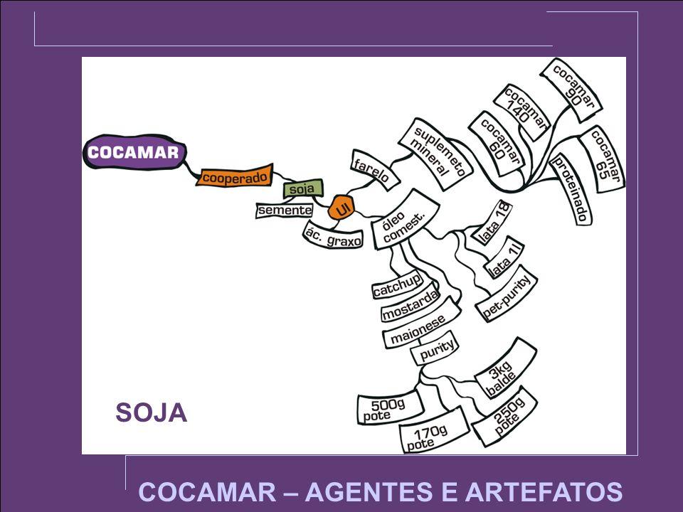 COCAMAR – AGENTES E ARTEFATOS SOJA