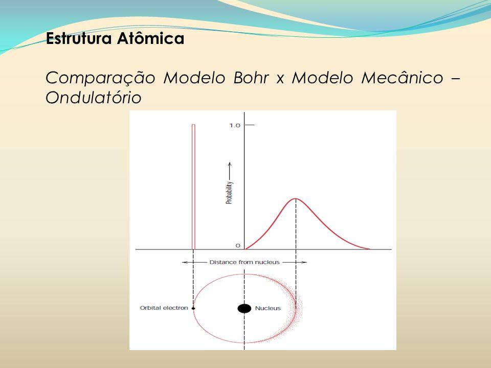 Estrutura Atômica Comparação Modelo Bohr x Modelo Mecânico – Ondulatório