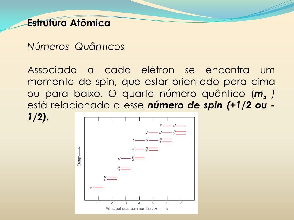 Estrutura Atômica Números Quânticos Associado a cada elétron se encontra um momento de spin, que estar orientado para cima ou para baixo. O quarto núm