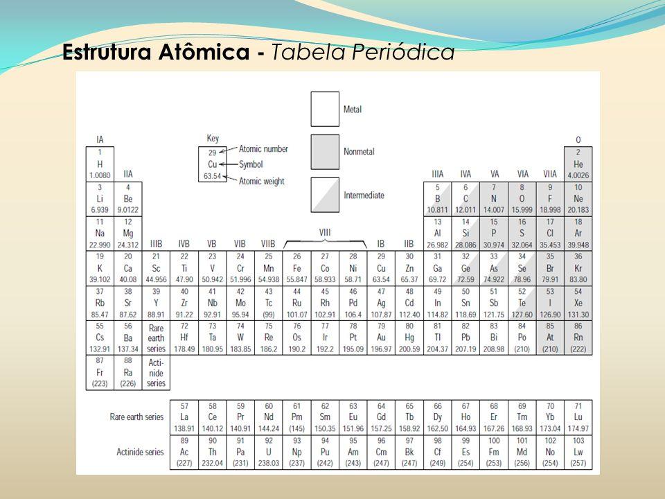 Estrutura Atômica - Tabela Periódica
