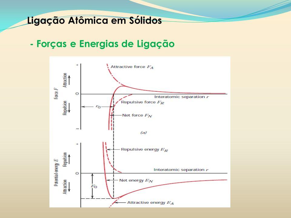 Ligação Atômica em Sólidos - Forças e Energias de Ligação