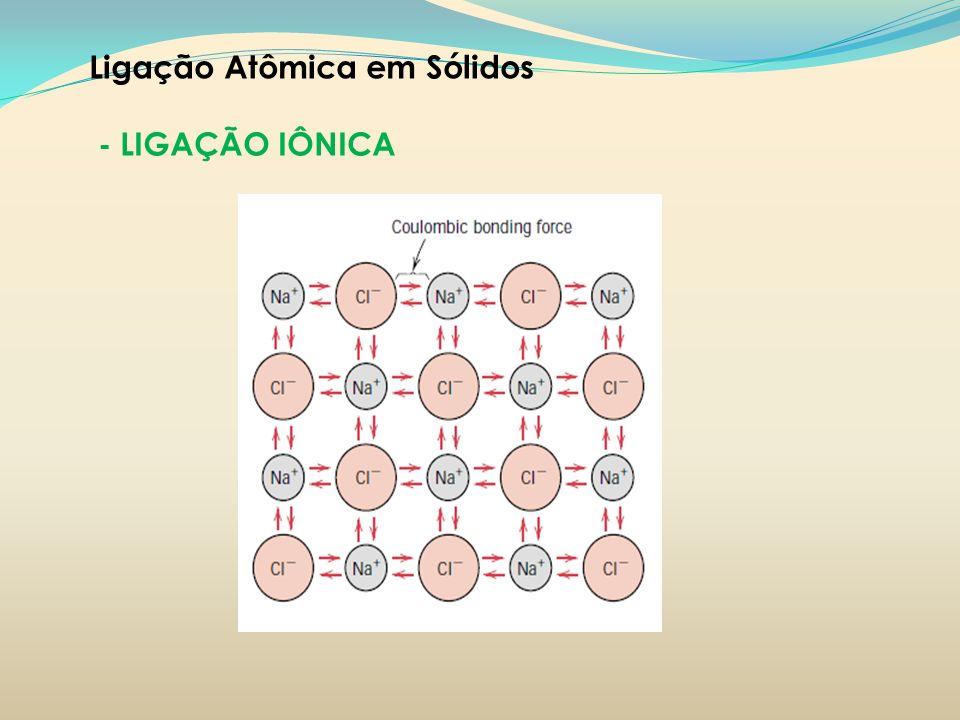 Ligação Atômica em Sólidos - LIGAÇÃO IÔNICA