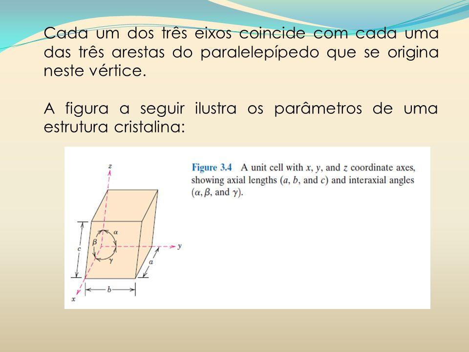 Cada um dos três eixos coincide com cada uma das três arestas do paralelepípedo que se origina neste vértice. A figura a seguir ilustra os parâmetros