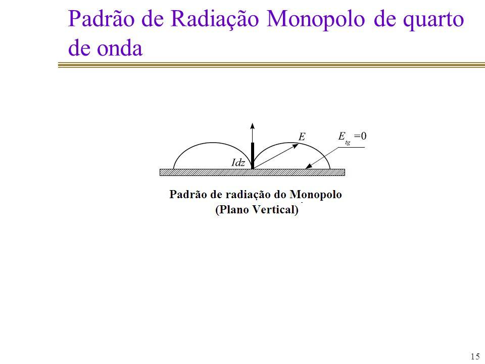 Padrão de Radiação Monopolo de quarto de onda 15
