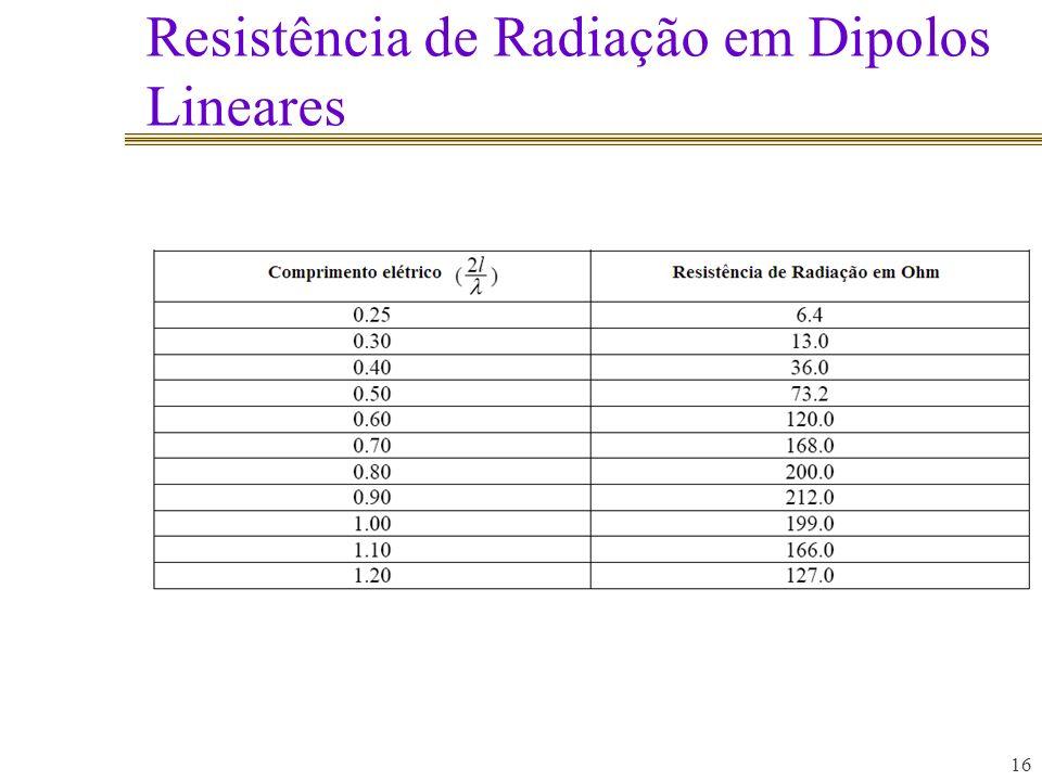 Resistência de Radiação em Dipolos Lineares 16