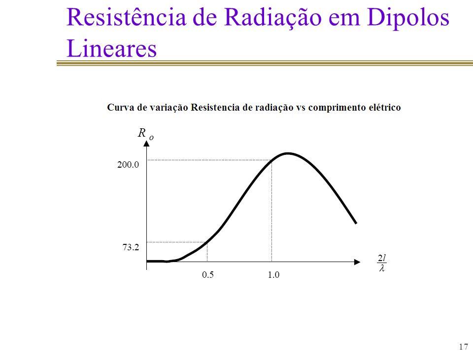 Resistência de Radiação em Dipolos Lineares 17