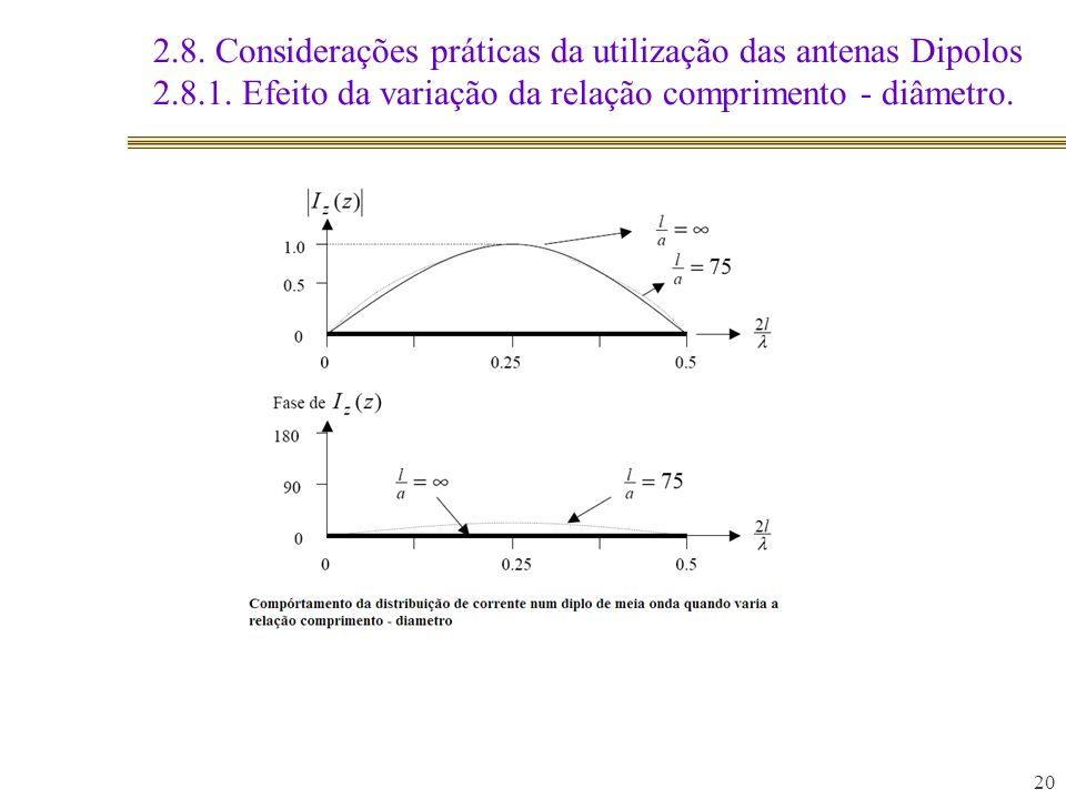 20 2.8. Considerações práticas da utilização das antenas Dipolos 2.8.1. Efeito da variação da relação comprimento - diâmetro.