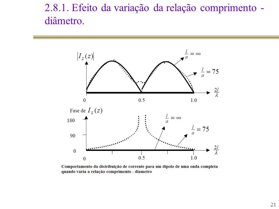 2.8.1. Efeito da variação da relação comprimento - diâmetro. 21