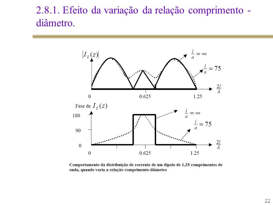 2.8.1. Efeito da variação da relação comprimento - diâmetro. 22