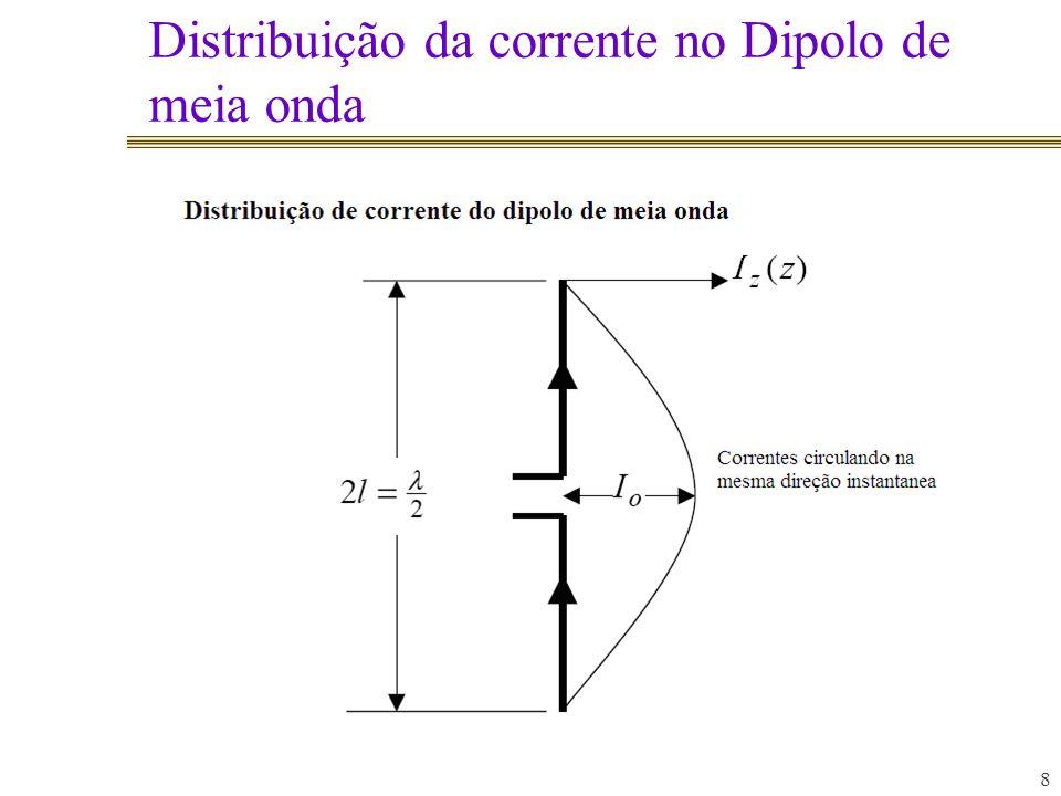 Distribuição da corrente no Dipolo de meia onda 8