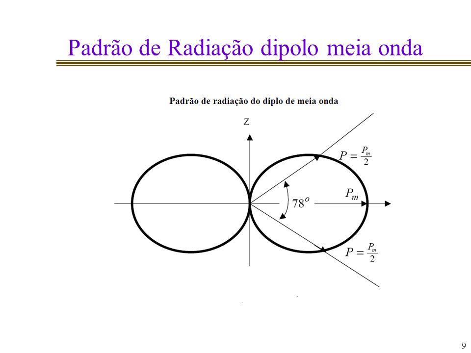 Distribuição de corrente Dipolo uma onda 10