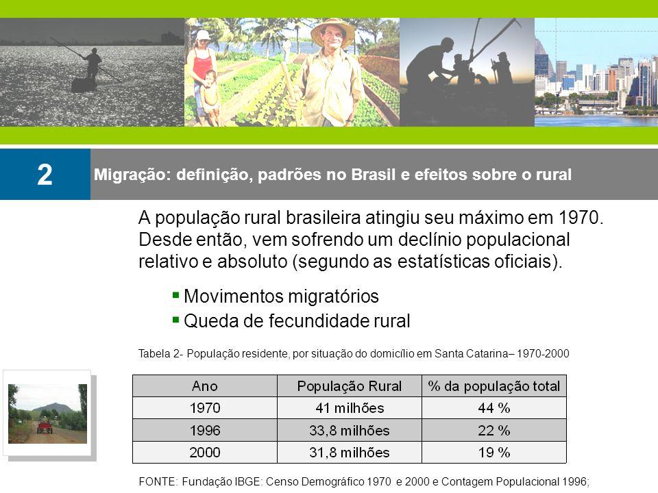 A população rural brasileira atingiu seu máximo em 1970. Desde então, vem sofrendo um declínio populacional relativo e absoluto (segundo as estatístic