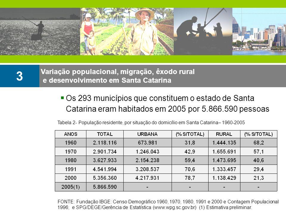 Variação populacional, migração, êxodo rural e desenvolvimento em Santa Catarina 3 Os 293 municípios que constituem o estado de Santa Catarina eram ha