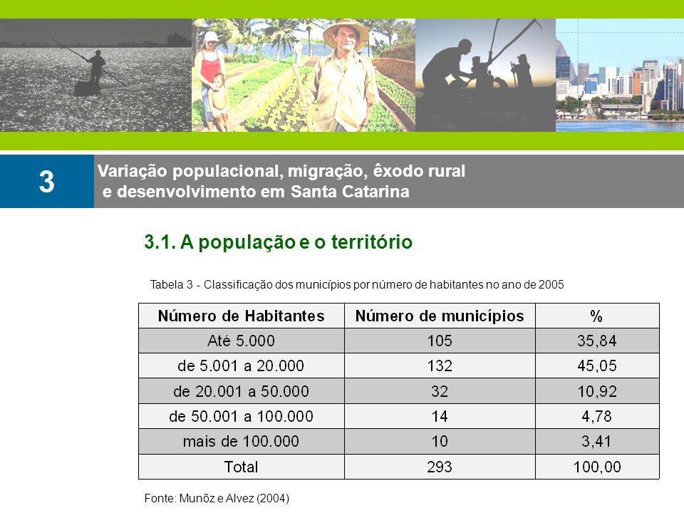 Variação populacional, migração, êxodo rural e desenvolvimento em Santa Catarina 3 3.1. A população e o território Tabela 3 - Classificação dos municí