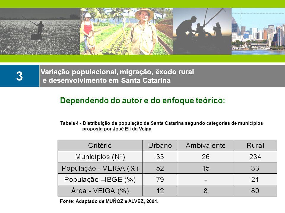 Variação populacional, migração, êxodo rural e desenvolvimento em Santa Catarina 3 Dependendo do autor e do enfoque teórico: Tabela 4 - Distribuição d