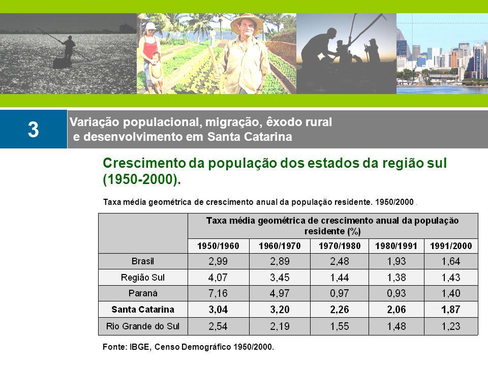 Variação populacional, migração, êxodo rural e desenvolvimento em Santa Catarina 3 Crescimento da população dos estados da região sul (1950-2000). Tax