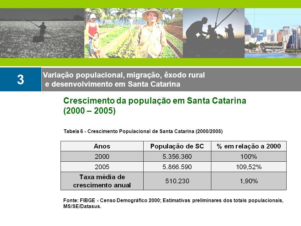 Variação populacional, migração, êxodo rural e desenvolvimento em Santa Catarina 3 Crescimento da população em Santa Catarina (2000 – 2005) Tabela 6 -
