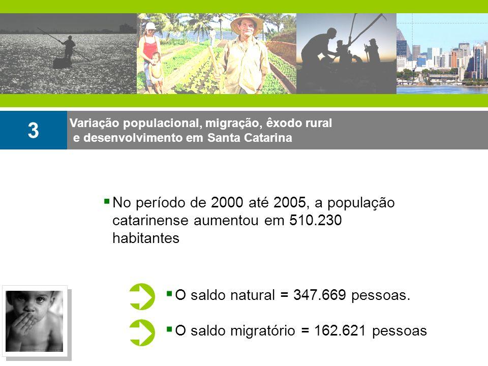 Variação populacional, migração, êxodo rural e desenvolvimento em Santa Catarina 3 O saldo natural = 347.669 pessoas. O saldo migratório = 162.621 pes