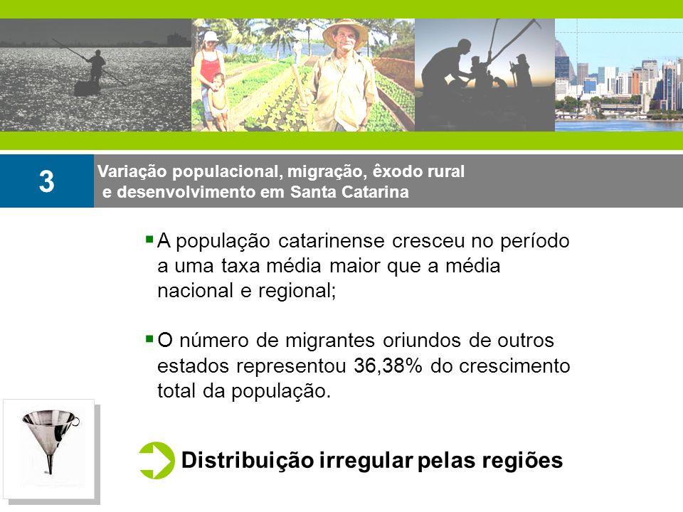 Variação populacional, migração, êxodo rural e desenvolvimento em Santa Catarina 3 Distribuição irregular pelas regiões A população catarinense cresce
