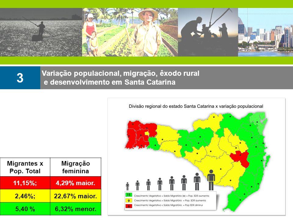 Variação populacional, migração, êxodo rural e desenvolvimento em Santa Catarina 3 Migrantes x Pop. Total Migração feminina 11,15%;4,29% maior. 2,46%;