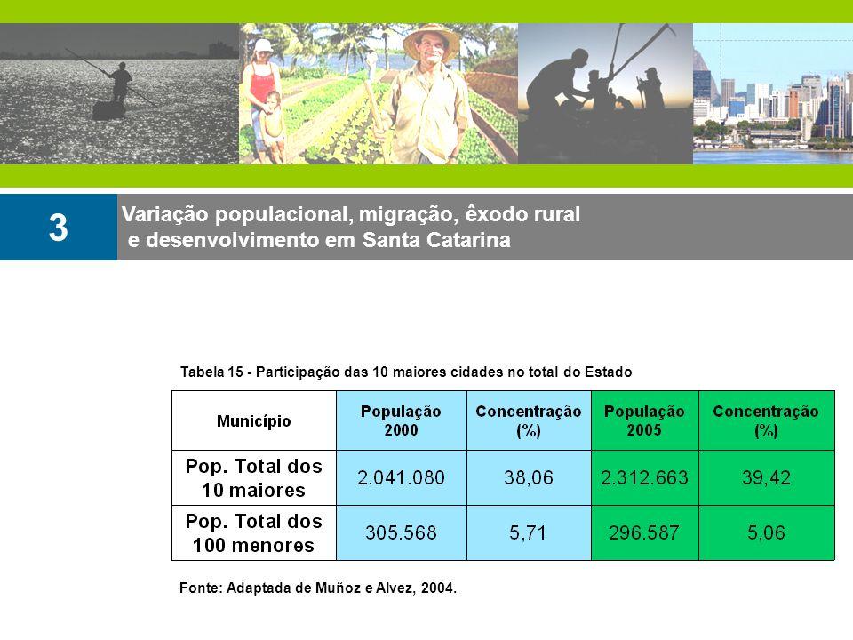 Variação populacional, migração, êxodo rural e desenvolvimento em Santa Catarina 3 Tabela 15 - Participação das 10 maiores cidades no total do Estado