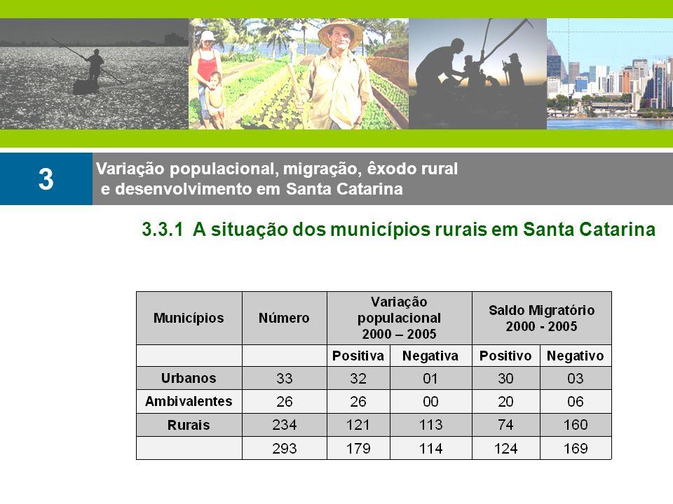 Variação populacional, migração, êxodo rural e desenvolvimento em Santa Catarina 3 3.3.1 A situação dos municípios rurais em Santa Catarina