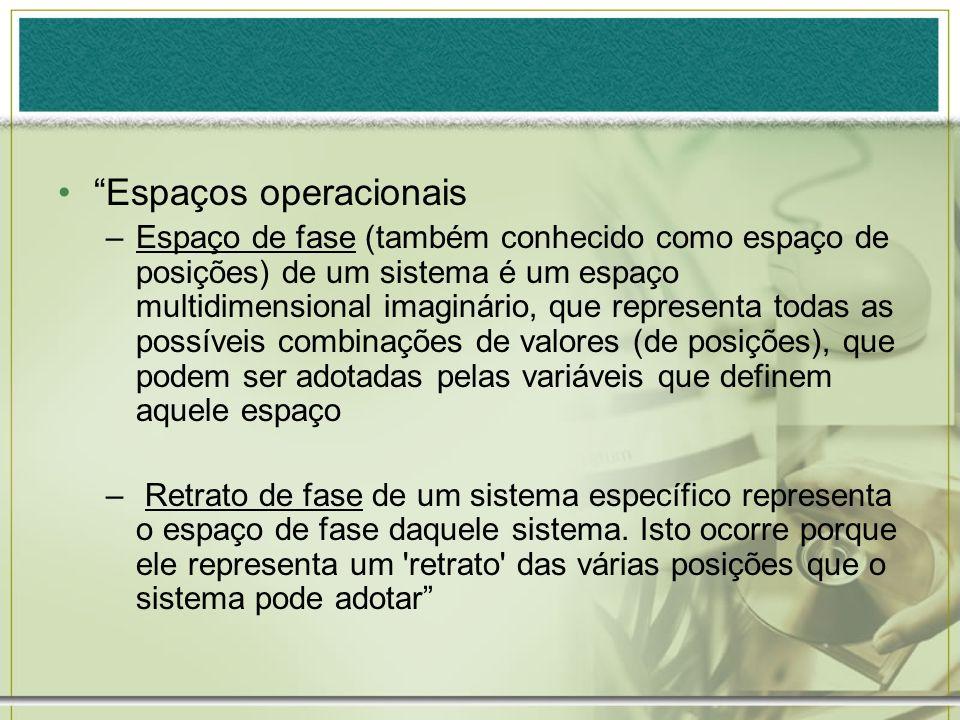 Espaços operacionais –Espaço de fase (também conhecido como espaço de posições) de um sistema é um espaço multidimensional imaginário, que representa
