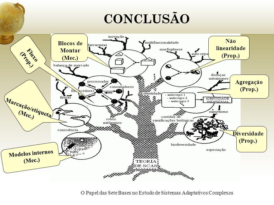 CONCLUSÃO O Papel das Sete Bases no Estudo de Sistemas Adaptativos Complexos Modelos internos (mecanismo) Modelos internos (Mec.) Marcação/etiqueta (M