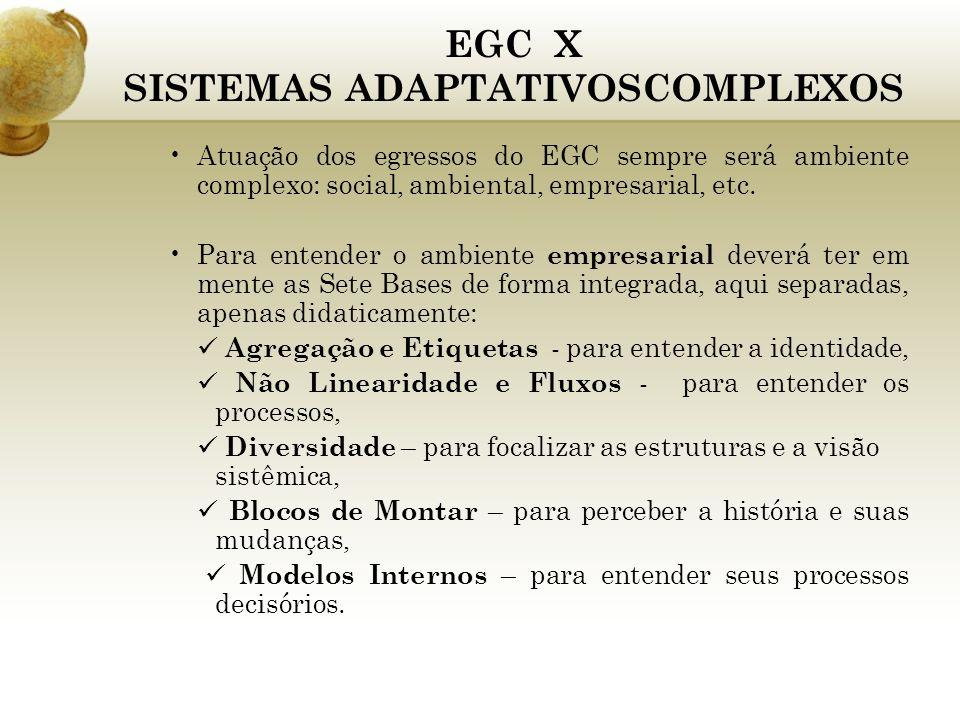 EGC X SISTEMAS ADAPTATIVOSCOMPLEXOS Atuação dos egressos do EGC sempre será ambiente complexo: social, ambiental, empresarial, etc. Para entender o am