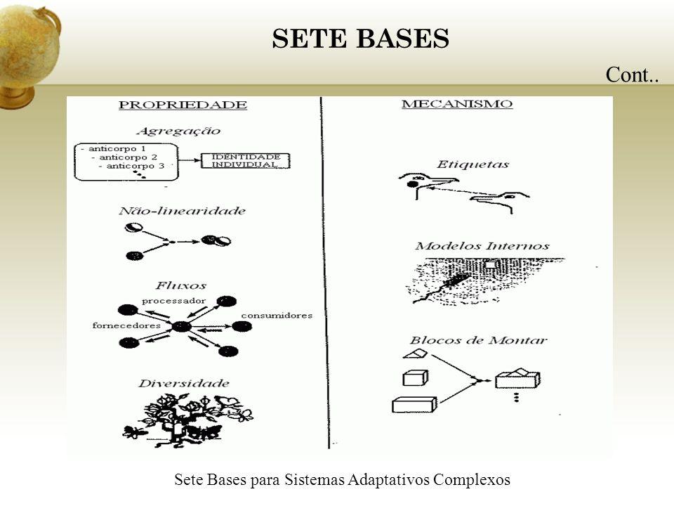 SETE BASES Cont.. Sete Bases para Sistemas Adaptativos Complexos