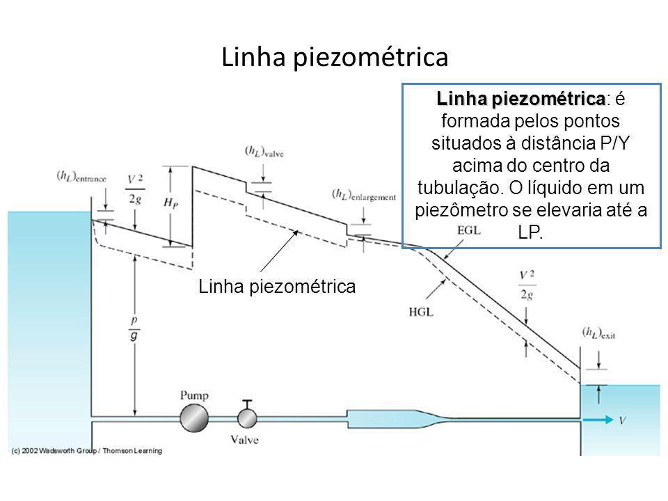 Linha piezométrica Linha piezométrica Linha piezométrica: é formada pelos pontos situados à distância P/Y acima do centro da tubulação. O líquido em u