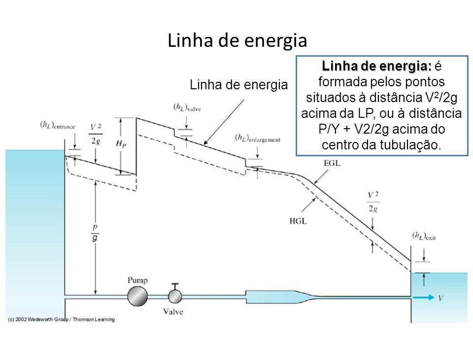 Linha de energia Linha de energia: Linha de energia: é formada pelos pontos situados à distância V 2 /2g acima da LP, ou à distância P/Y + V2/2g acima