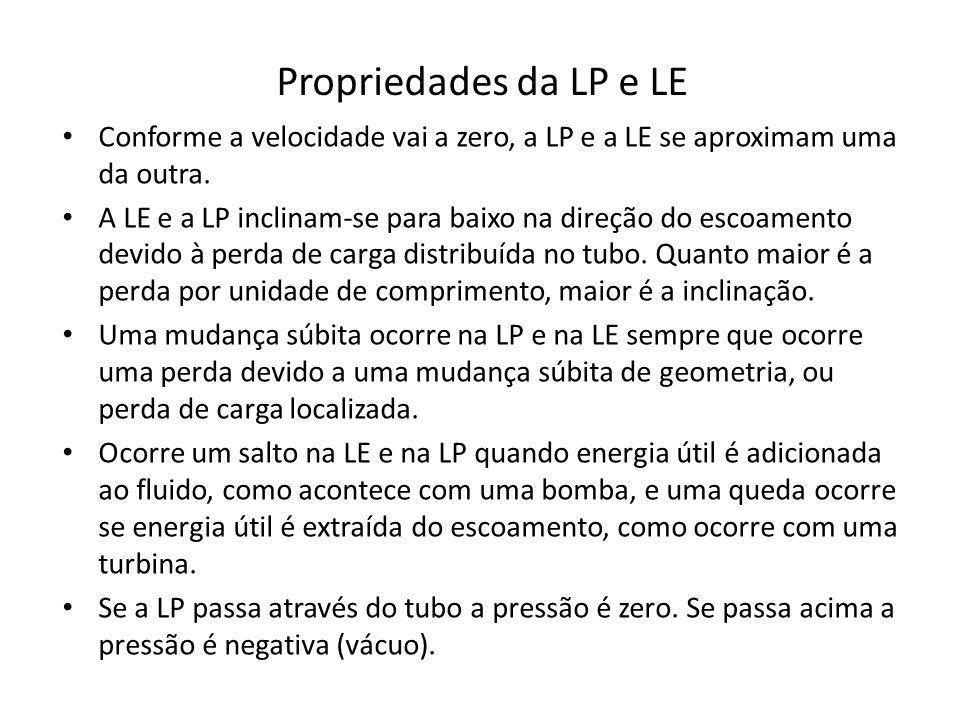 Propriedades da LP e LE Conforme a velocidade vai a zero, a LP e a LE se aproximam uma da outra. A LE e a LP inclinam-se para baixo na direção do esco