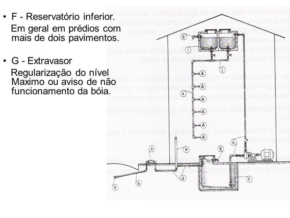 F - Reservatório inferior. Em geral em prédios com mais de dois pavimentos. G - Extravasor Regularização do nível Maximo ou aviso de não funcionamento
