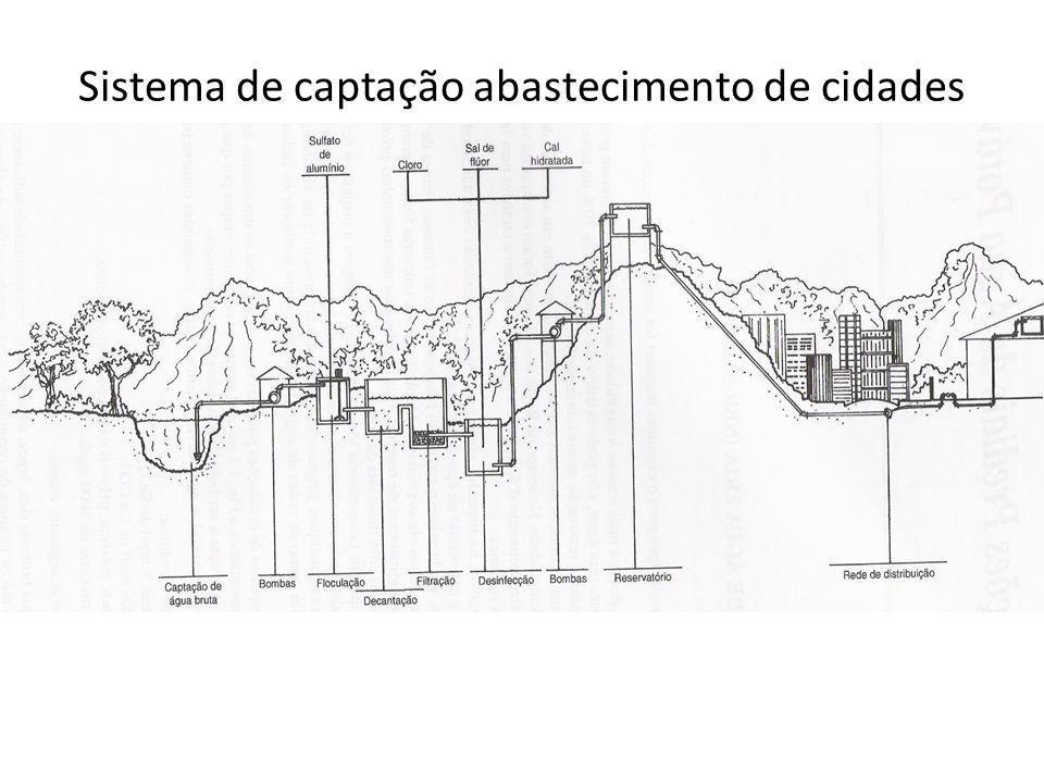 Linha de energia Linha de energia: Linha de energia: é formada pelos pontos situados à distância V 2 /2g acima da LP, ou à distância P/Y + V2/2g acima do centro da tubulação.