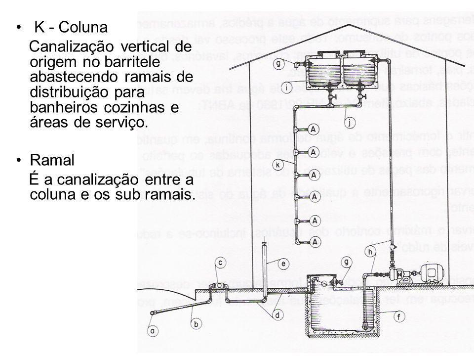 K - Coluna Canalização vertical de origem no barritele abastecendo ramais de distribuição para banheiros cozinhas e áreas de serviço. Ramal É a canali