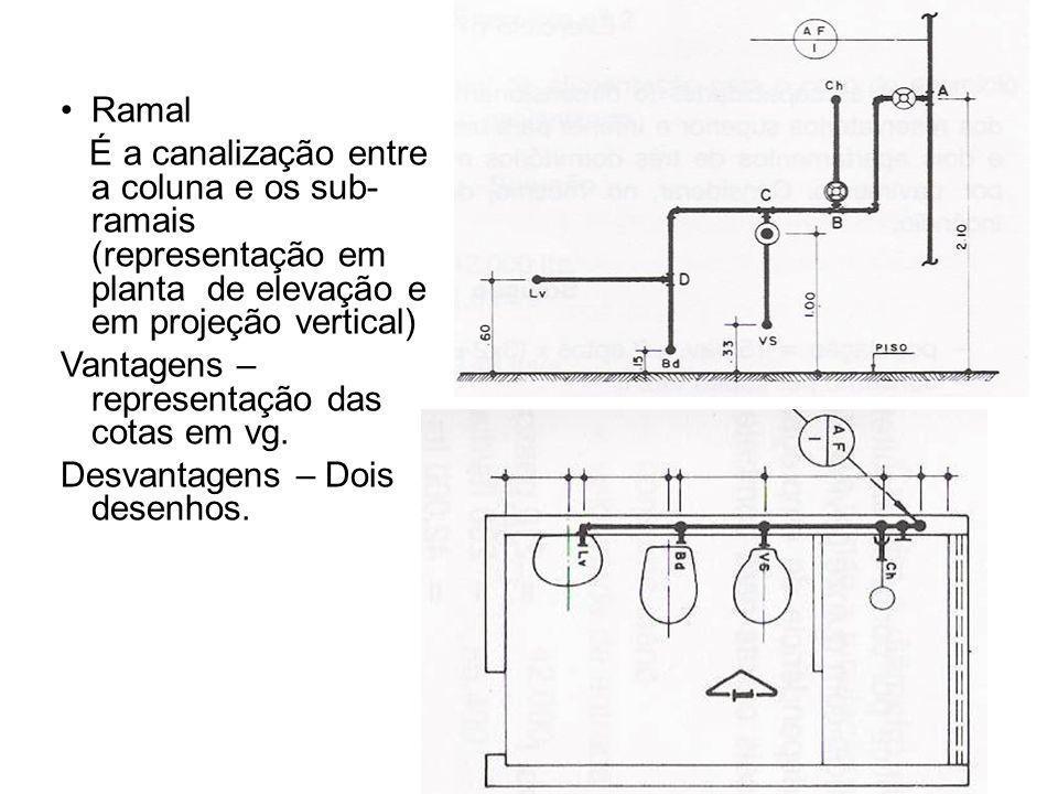 Ramal É a canalização entre a coluna e os sub- ramais (representação em planta de elevação e em projeção vertical) Vantagens – representação das cotas