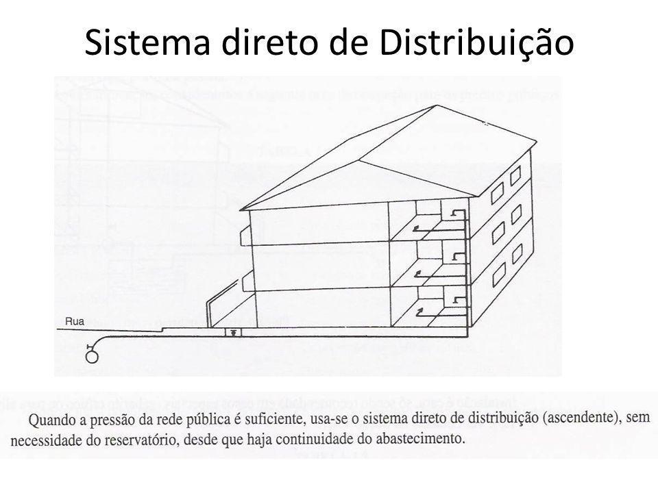 Sistema direto de Distribuição