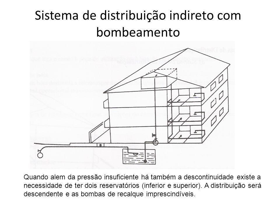 Sistema de distribuição indireto com bombeamento Quando alem da pressão insuficiente há também a descontinuidade existe a necessidade de ter dois rese